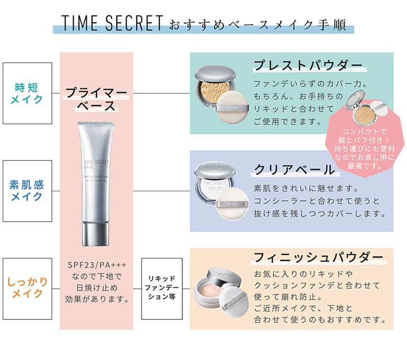 TIME SECRET 使い方